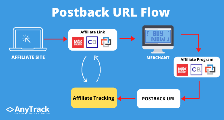 How postback URL works, explained in a data flows from the affiliate network to the affiliate tracking platform (also called conversion data platform).
