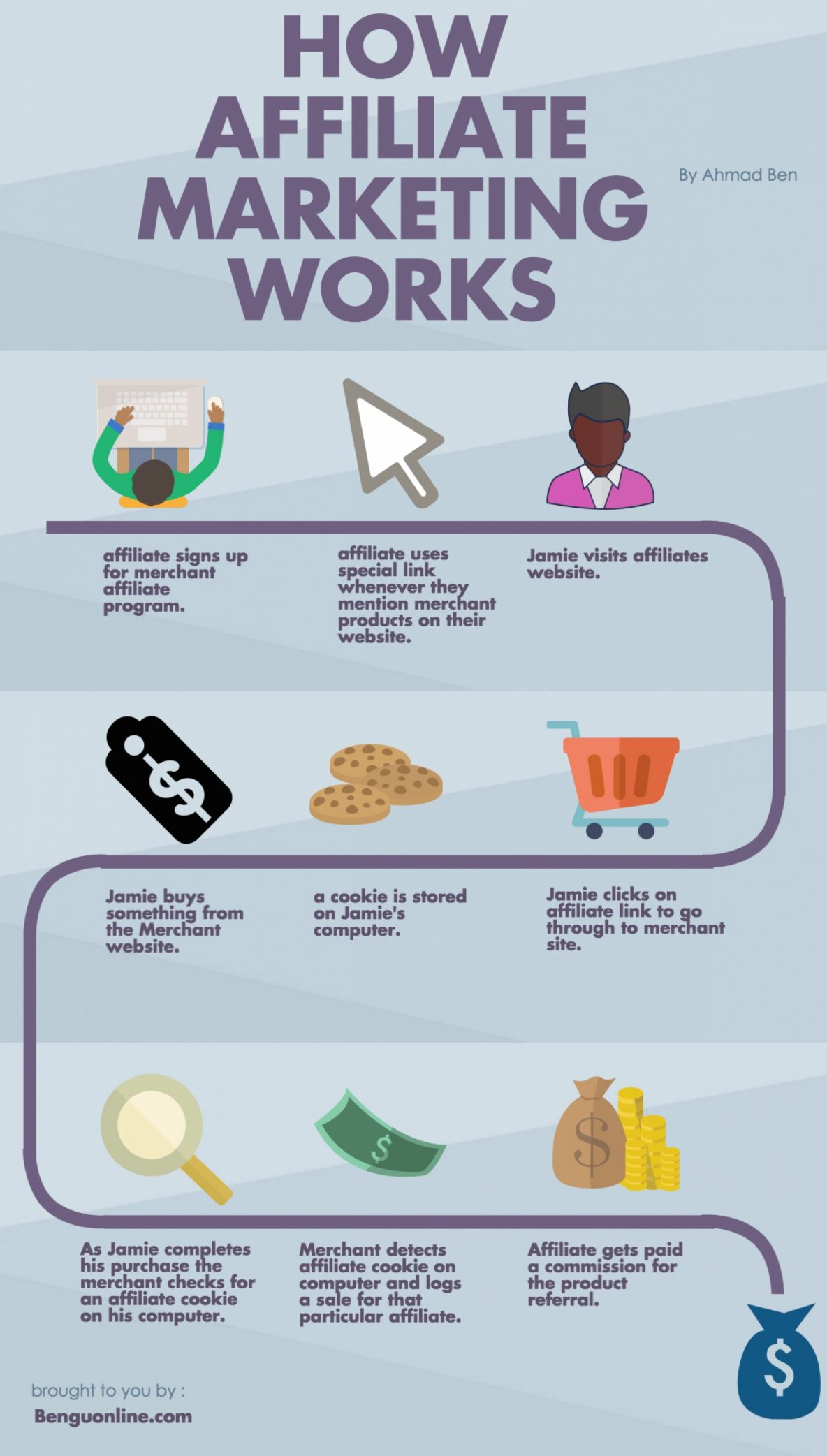 what is affiliate marketing and how it works infographic