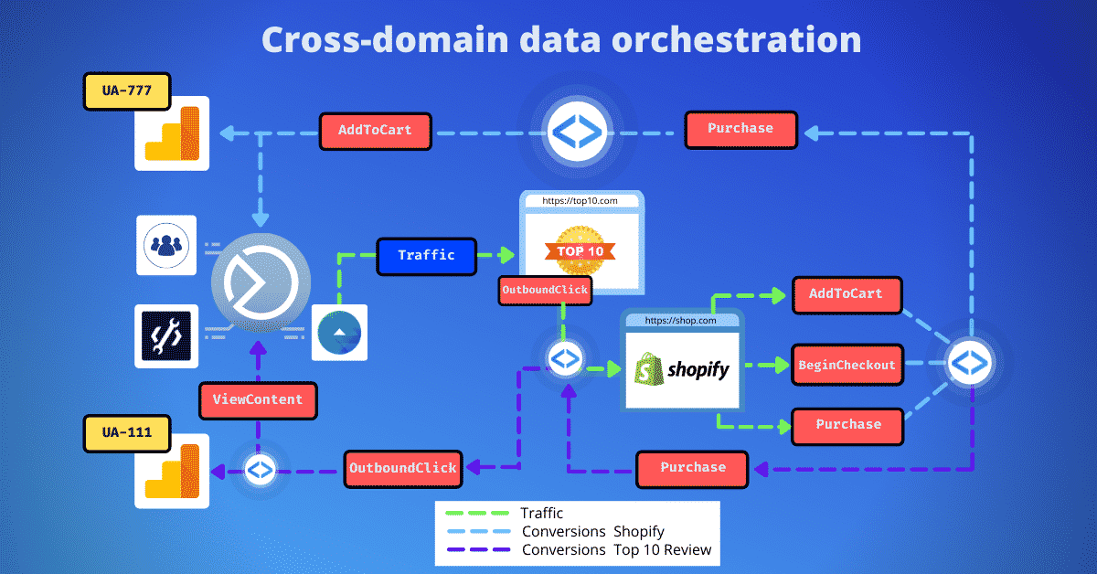 Cross domain tracking data flow visualisation